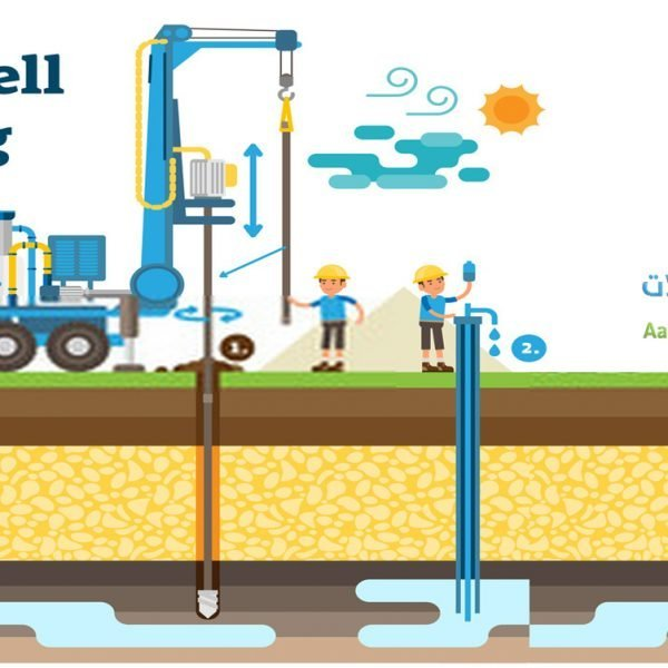 Drilling of wells